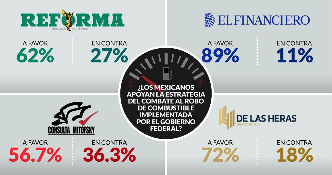 Photo of La ética y la credibilidad; la divisa de AMLO en las encuestas