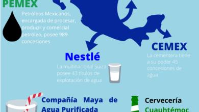 Photo of Cumpliendo la amenaza, trasnacionales y consorcios acaparan agua ante indolencia de CONAGUA